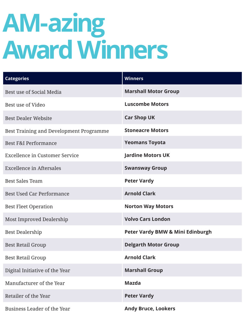 The full list of AM Award winners